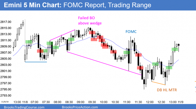 Emini trading range day after FOMC report
