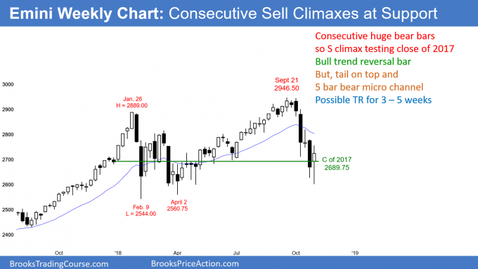 Emini weekly candlestick chart has consecutive sell climaxes testing close of 2017
