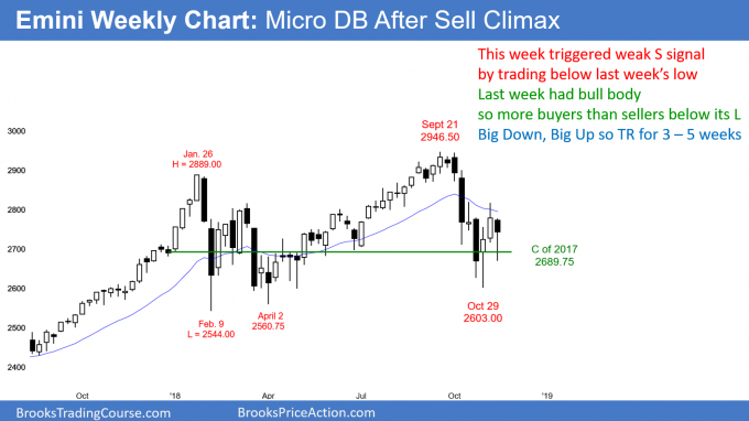 Emini weekly candlestick chart has micro double bottom after sell climax
