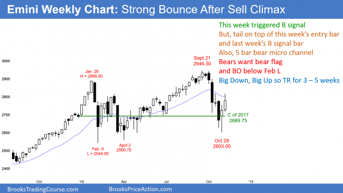 Emini weekly candlestick chart has weak reversal up after sell climaxes