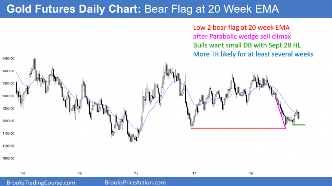 Gold futures bear flag at EMA after parabolic wedge sell climax