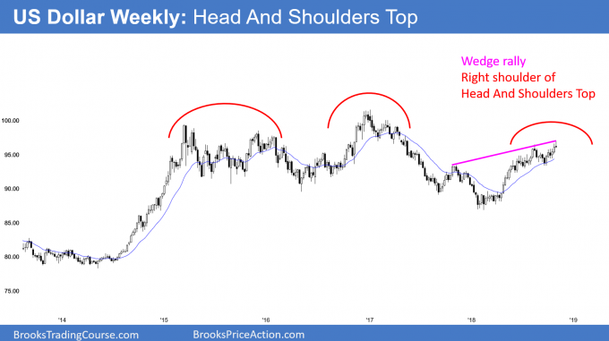 US Dollar head and shoulders top and wedge top