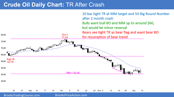 Crude oil futures daily chart in tight trading range after sell climax