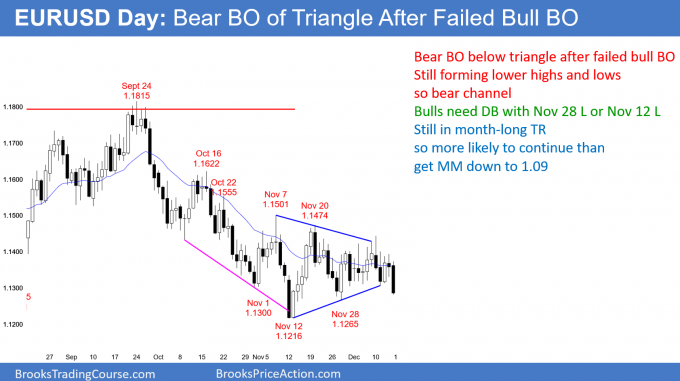 EURUSD Forex bear breakout below triangle after failed bull breakout
