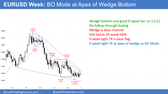 EURUSD Forex charat in tight trading range at apex of wedge bottom