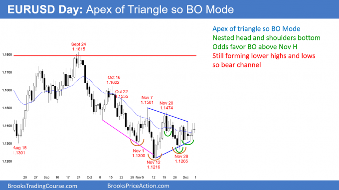 EURUSD Forex chart at apex of triangle so Breakout Mode
