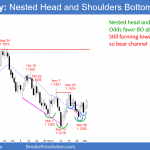 EURUSD Forex nested head and shoulders bottom