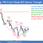 EURUSD Forex pullback from weak breakout above triangle bottom