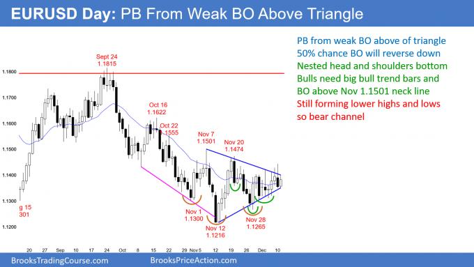 EURUSD Forex pullback from weak breakout above triangle bottom