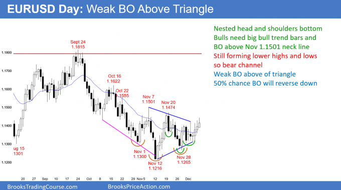 EURUSD daily Forex chart has weak breakout above triangle