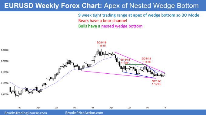 EURUSD weekly Forex chart at apex of nested wedge bottom