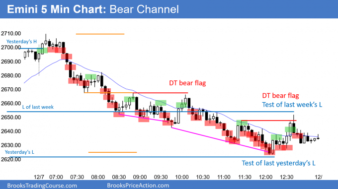 Emini bear channel and outside down week