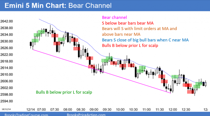 Emini bear channel with close below October low