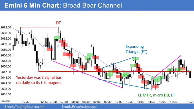 Emini broad bear channel and sell entry bar after yesterday's sell signal bar
