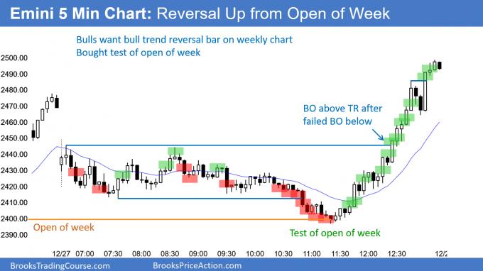 Emini bull trend reversal up from test of open of week