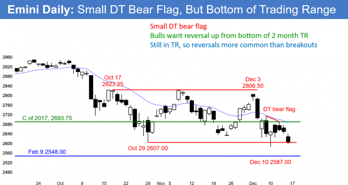 Emini daily candlestick chart fhas small double top bear flag