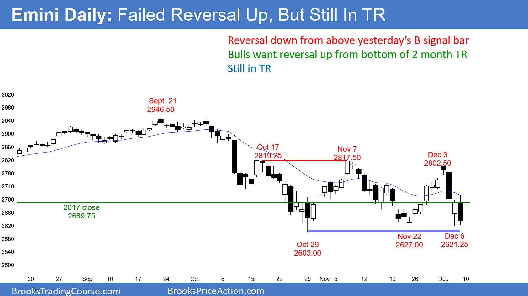 Market Overview For Coming Week Crude Oil Had Sell Climax