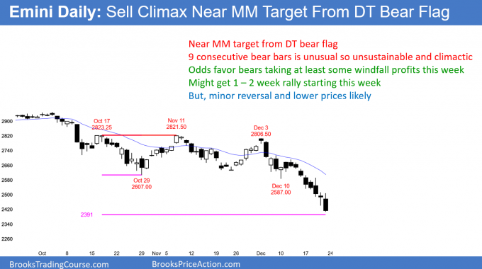 Emini daily candlestick chart sell climax near double top measured move target