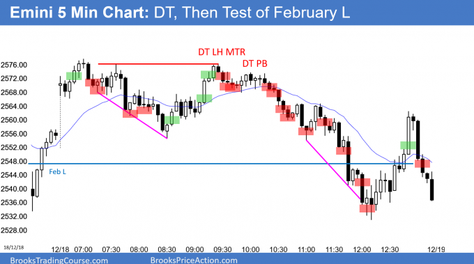 Emini double top and then close below February low
