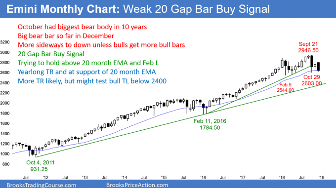 Emini monthly candlestick chart forming another bear bar just above EMA