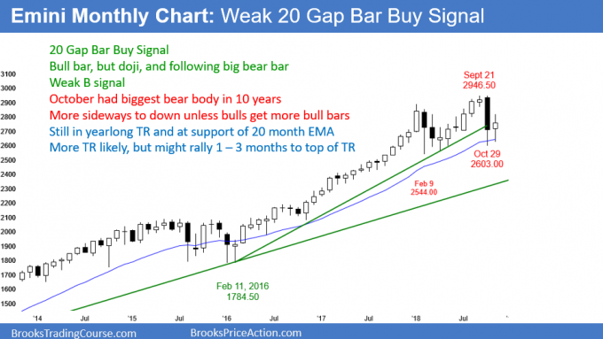 Emini monthly candlestick chart pattern is bull inside bar and 20 Gap Bar buy setup