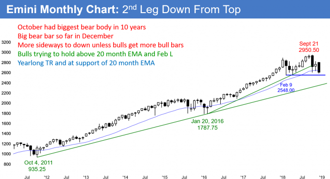 Emini monthly candlestick chart testing February low