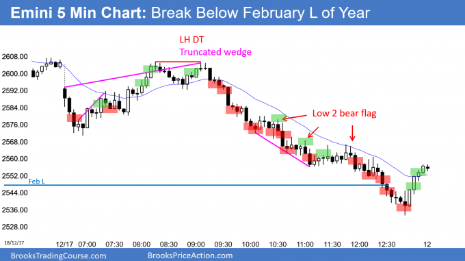 Emini new low of year after breaking below February low