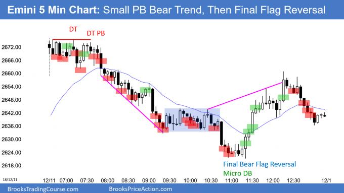 Emini small pullback bear trend, then Final Bear Flag reversal