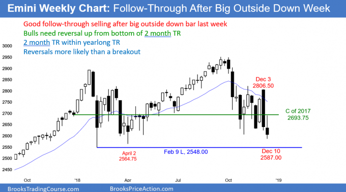 Emini weekly candlestick chart follow through selling but bottom of trading range