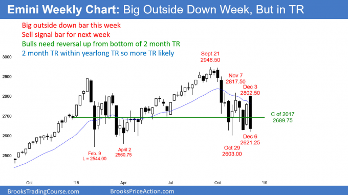 Emini weekly candlestick chart has big outside down sell signal bar in bear flag