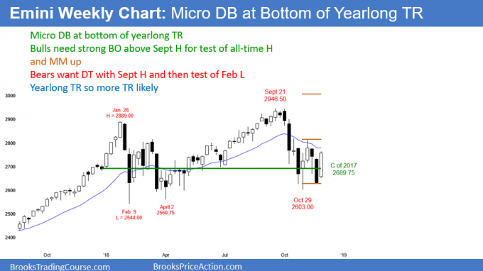 Emini weekly candlestick chart pattern is micro double bottom at close of last year