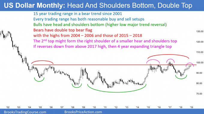 US Dollar monthly candlestick chart has head and shoulders bottom
