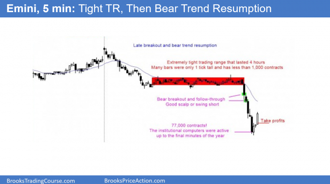 ES Emini Tight Trading Range then Trend Resumption