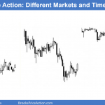 3 price action charts