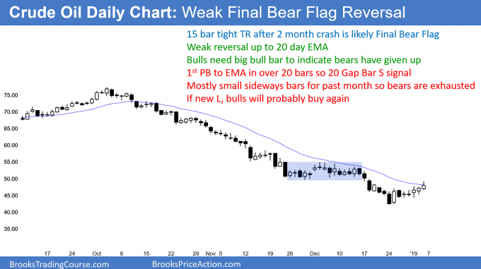 Crude oil futures daily chart has 20 Gap Bar sell signal after weak bear rally