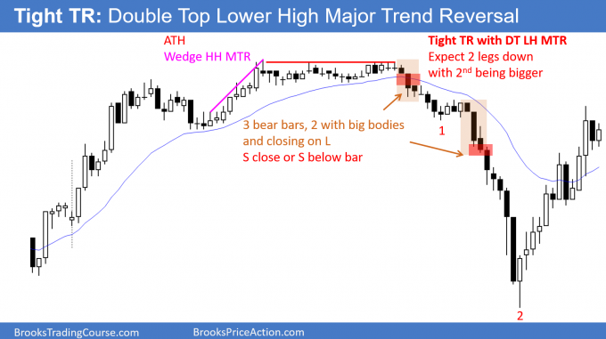 Chart with tight Trading Range and Double Top Lower Major Trend Reversal