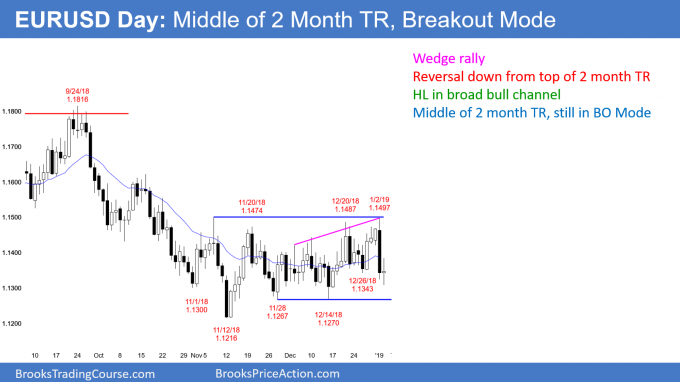 EURUSD Forex in Breakout Mode after 2 month trading range
