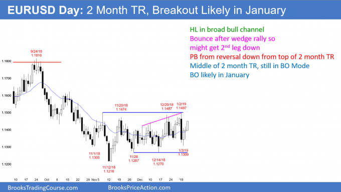 EURUSD daily Forex chart in Breakout Mode and breakout likely in January