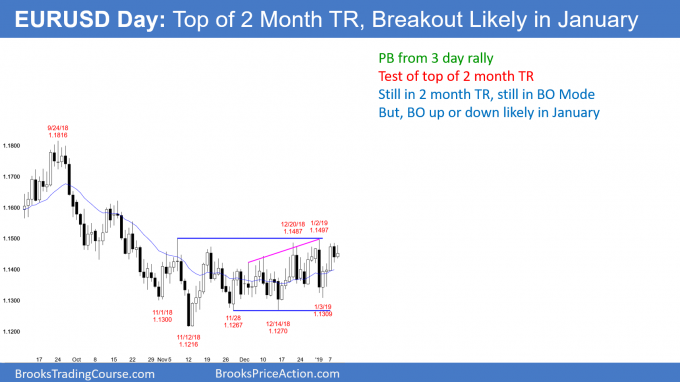 EURUSD daily Forex chart testing top of 2 month trading range