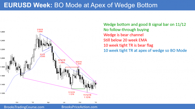 EURUSD weekly Forex chart in bear channel and wedge bottom