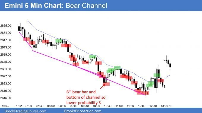 Emini bear channel after parabolic wedge top