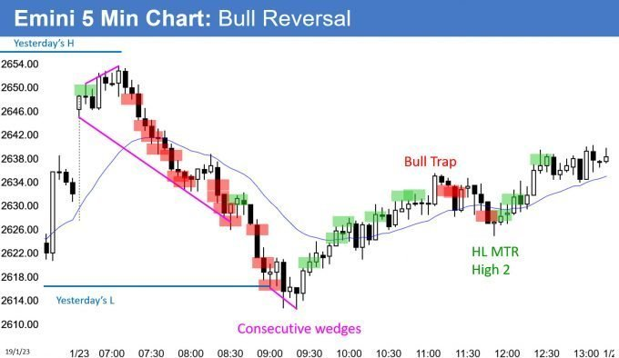 Emini bear trend from the open and then bull trend reversal