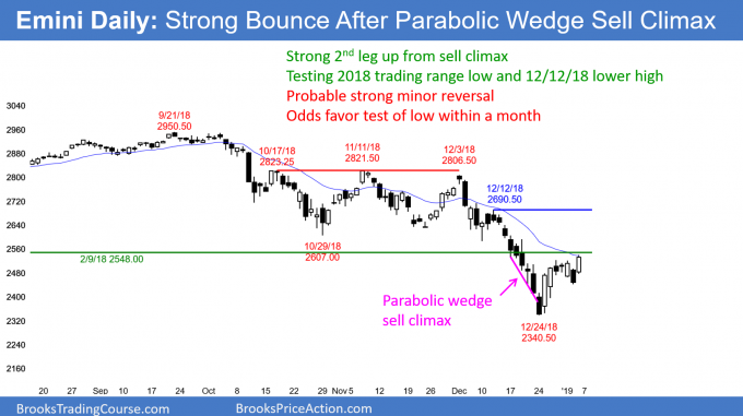 Emini daily candlestick chart has strong minor trend reversal after parabolic wedge sell climax