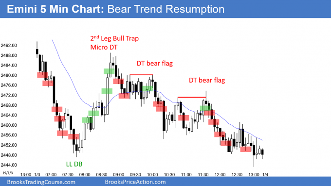 Emini gap down and bear trend resumption