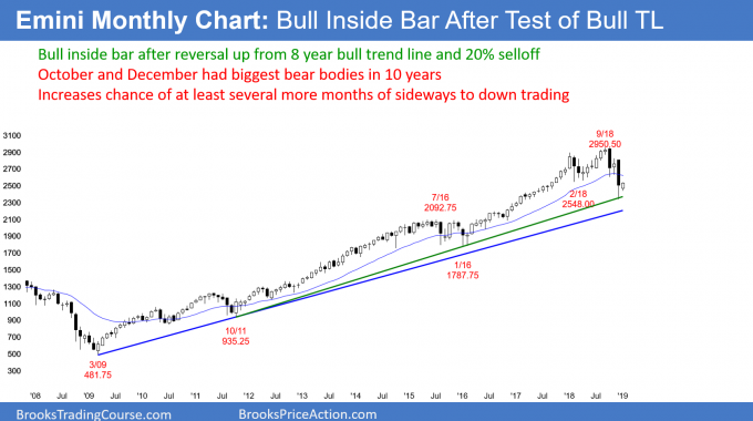 Emini monthly candlestick chart has bull inside bar after sell vauum test of bull trend line