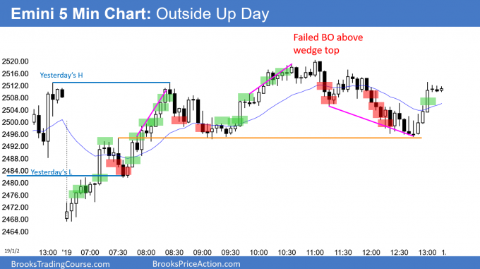 Emini outside up day