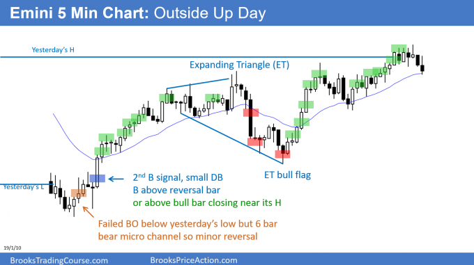 Emini ES Outside up day