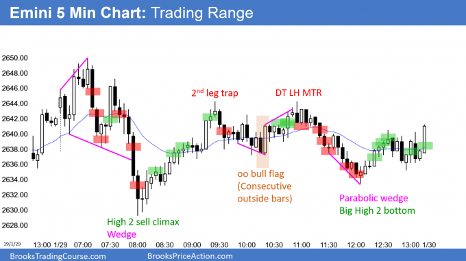 Emini trading range and breakout mode