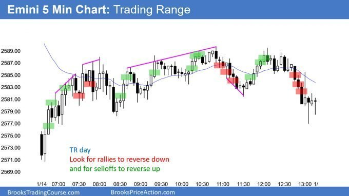 Emini trading range day so buy low and sell high and scalp
