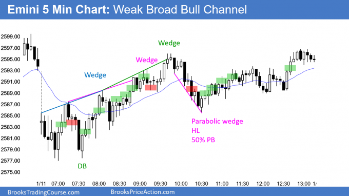 Emini weak broad bull channel and daily ioi buy setup